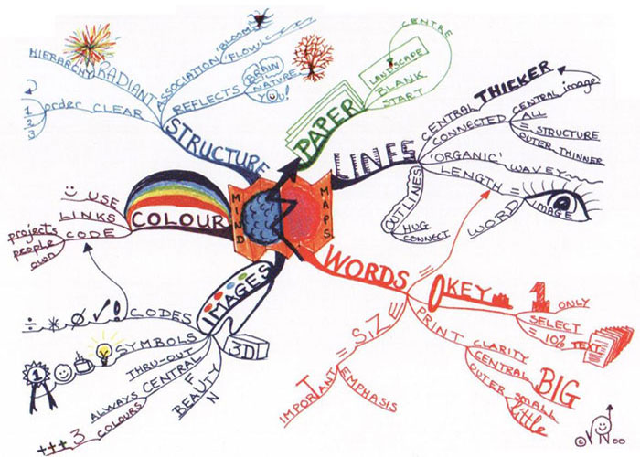 Sample mindmap from Jo Peters at jopeters.blogspot.com