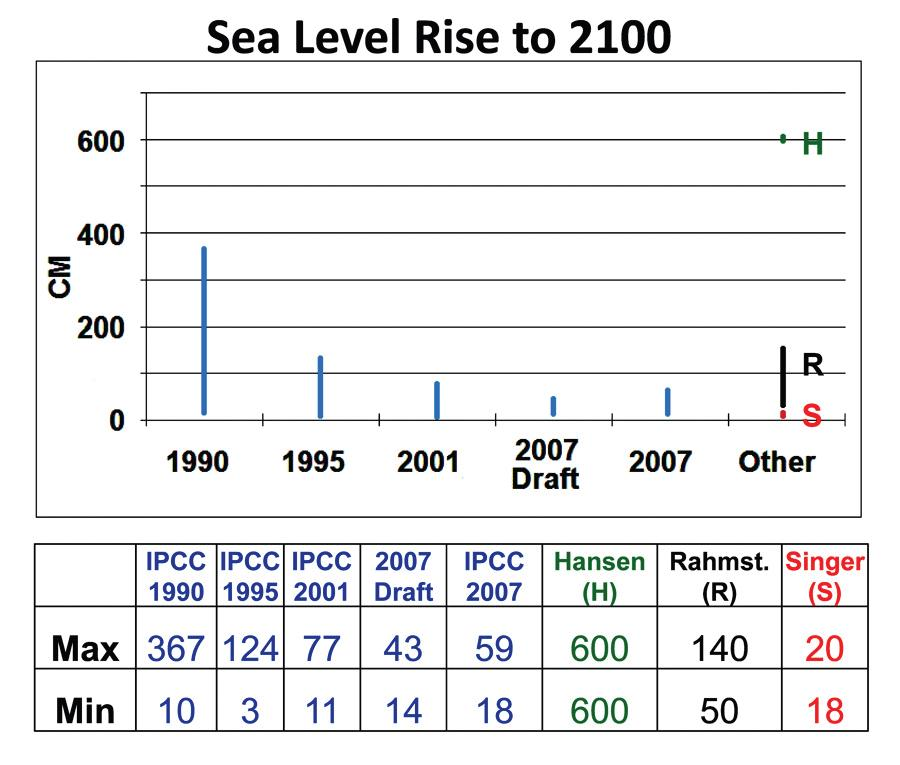 estimates of future sea level rise essay A 20th century acceleration in global sea-level rise  most estimates of 20th century sea-level rise have depended on averaging the rates of rise from the few, long,.