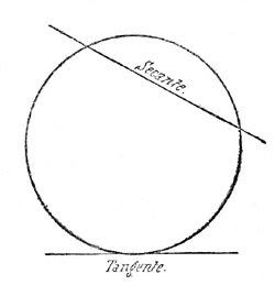 Math 3 rectas secante y tangente for Exterior tangente y secante