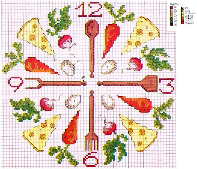 Вышивка схемы для кухни часы 131