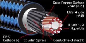 Vista esquemática de una de los cables que se menciona y donde se observan varias capas de material en forma de espiral que da mucha complejidad al entramado final