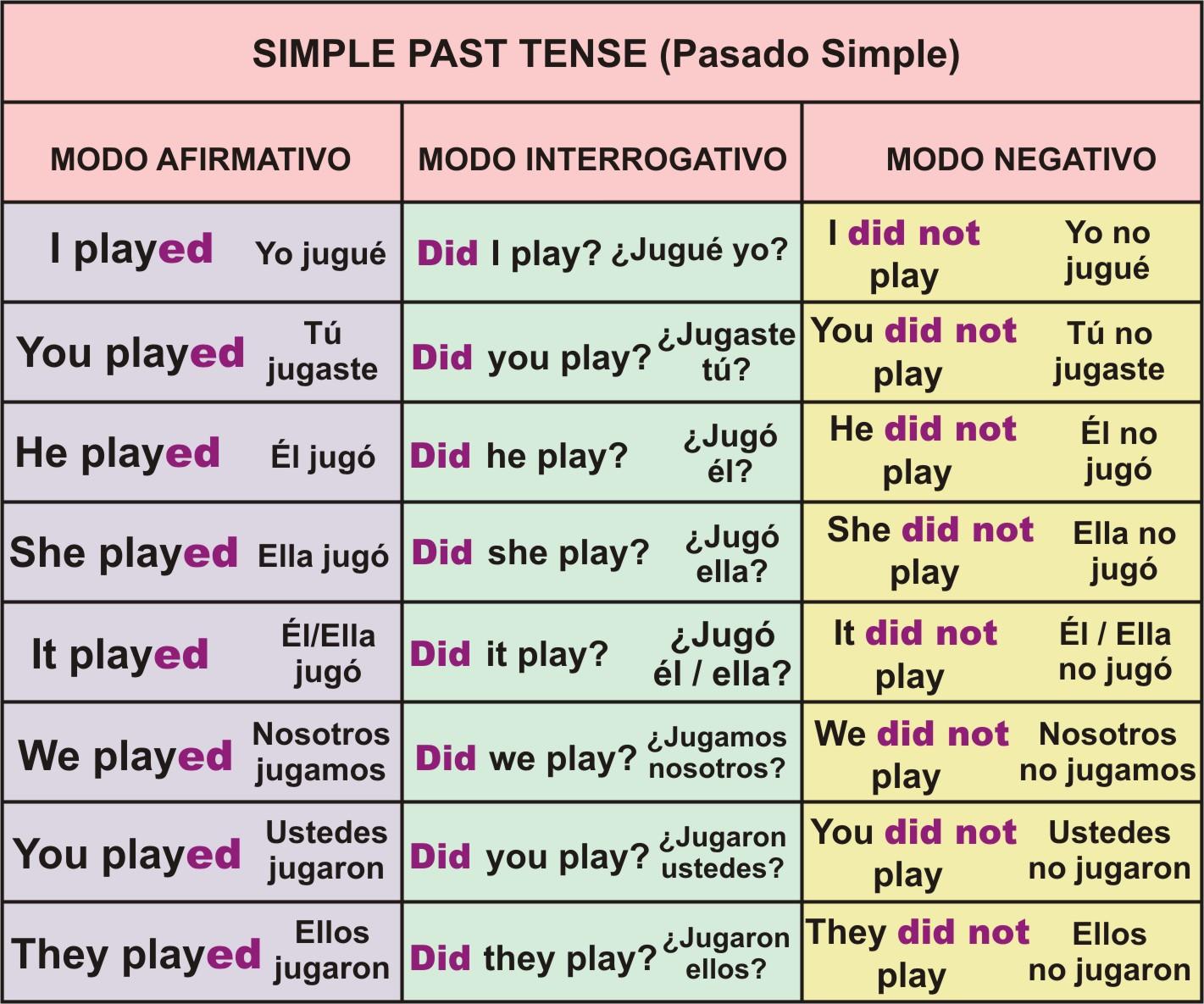 past tense: past tense