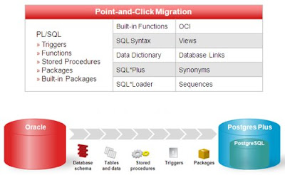 Mercado De Banco De Dados Mais Acirrado Oracle Blog