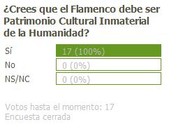Encuesta flamenco patrimonio cultural