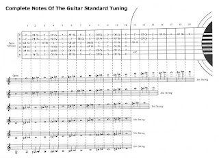 notes guitar mastil