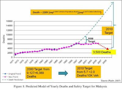more on Langkah mengurangkan kadar kemalangan jalan raya (karangan
