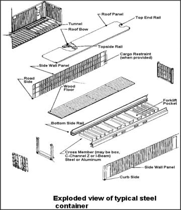Container zone shipping container construction for Structure container maritime