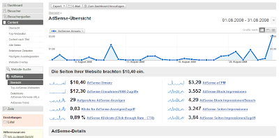 Google AdSense & Analytics Integration