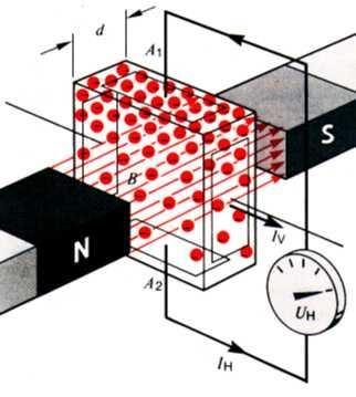 Saul sistema de encendido hall for Sistema anticalcare magnetico