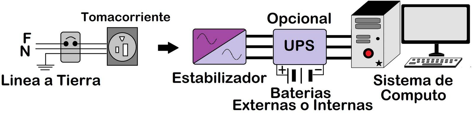Circuito Ups : Redes informaticas revisión del sistema eléctrico