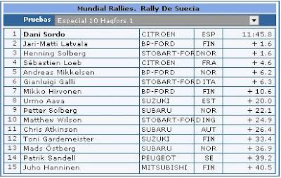 Clasificaciones Rally Suecia Especial 10