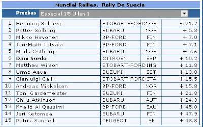 Clasificaciones Rally Suecia Especial