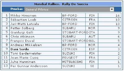 Clasificaciones Rally pilotos
