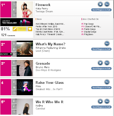 TOP 5 Billboard Charts