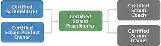 certificacao scrum Certificação SCRUM