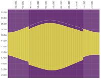 Skiftet mellem normaltid og sommertid bevirker en tilsyneladende ændring i tiderne for solens op- og nedgang, her vist for GMT 2007