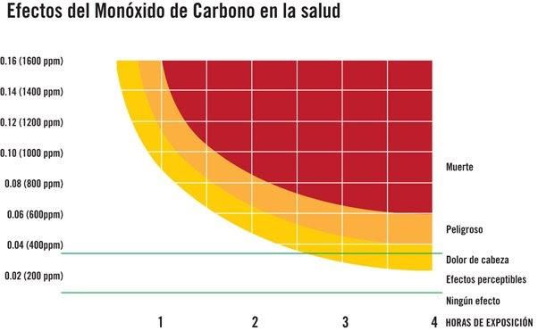 Enargas c mo act a el mon xido de carbono sobre la salud - Detectores de monoxido de carbono ...