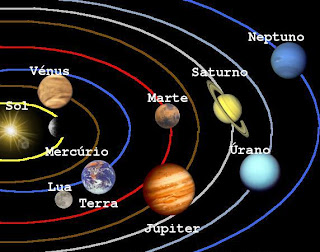 Resultado de imagem para astros e planetas do sistema solar
