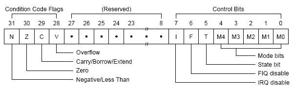 ARMProgramStatusRegister.jpg