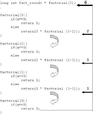 Geek Explains: factorial call sequence diagram