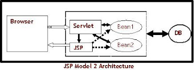 JSP Model 2 Architecture