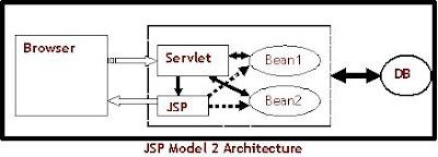 JSP Model 2 Architecture