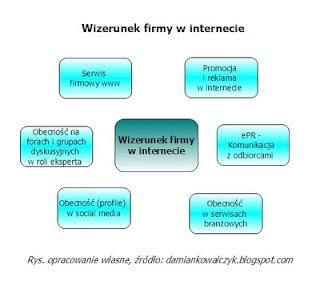 Elementy tworzące wizerunek firmy w internecie