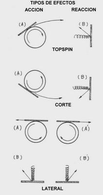 Tenis de mesa en madrid efectos de la bola - Bolas de pin pon ...