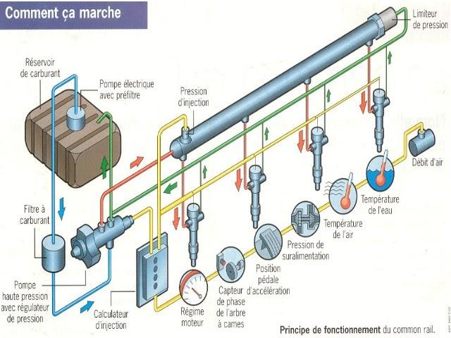 mecanique le systeme hdi haute pression d injection diesel common rail. Black Bedroom Furniture Sets. Home Design Ideas