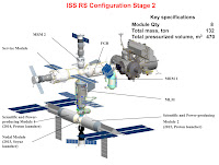 ISS RS Stage 2