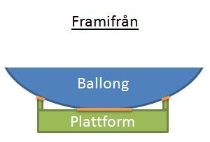 Förslagsvis kan dubbelhäftande tejp (har tunn sådan) utnyttjas för att  fästa plattformen. Min idé var denna (där orange linje föreställer  dubbelhäftande ... ea1abd1ed42c9
