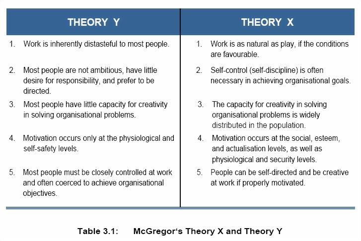 mcgregors xy theory Theory x is formulated on the traditional approach to human behavior,  there is  a significant relationship between mcgregor theory xy and.