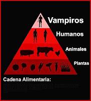 Cadena Alimentaria: