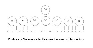 Smart    Football     Linemen Splits