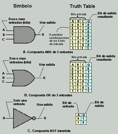 Circuitos l gicos compuertas o puertas l gicas for Puerta xor de tres entradas