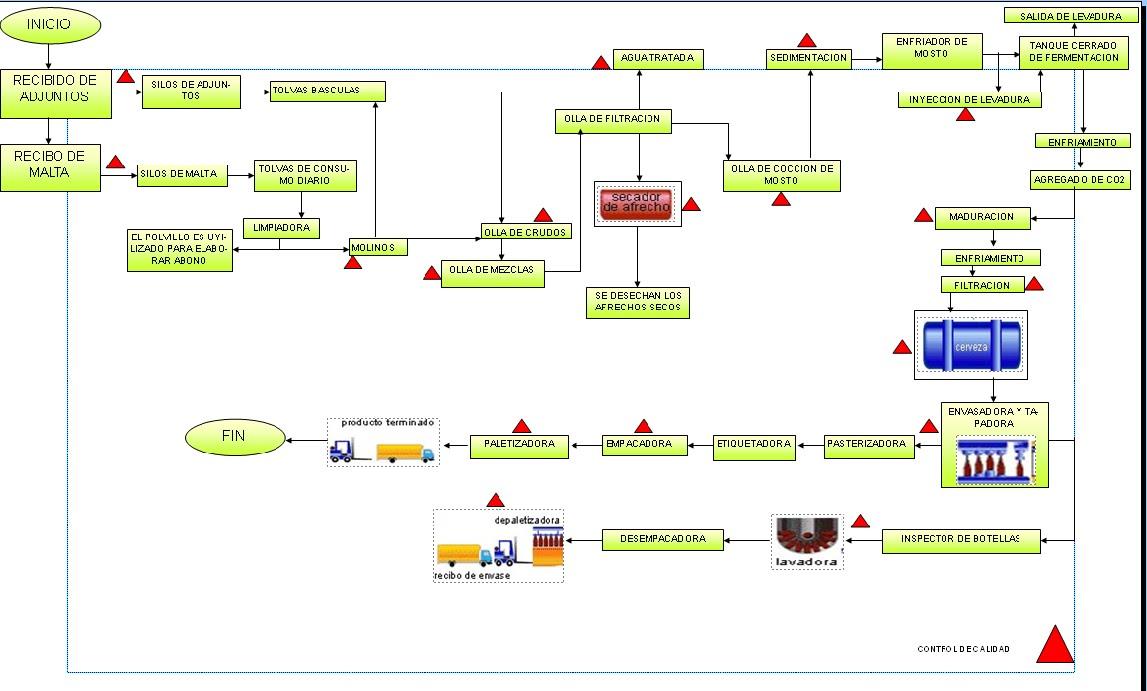 diagrama de flujo de produccion de cerveza de bavaria