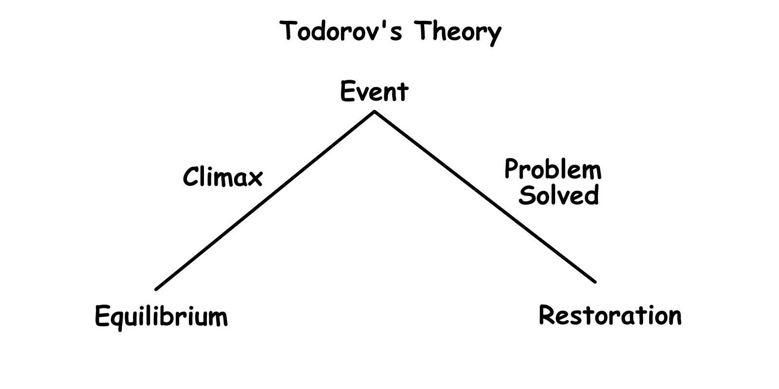 media writing and todorov s theory Narratology is the study of narrative and narrative structure and the ways genette, greimas, todorov and narratology: a guide to the theory of narrative by.