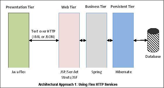 Enterprise java flex applications architectural for Struts 1 architecture