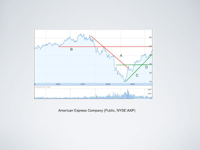 American Express Technical Analysis of Stock Chart for 2010 APR