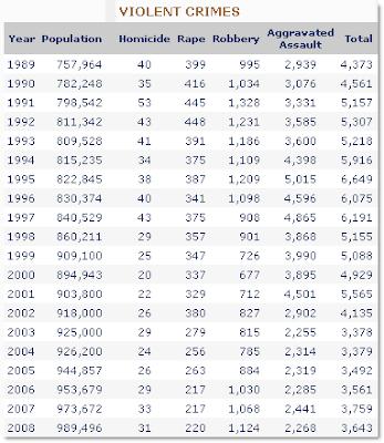 San Jose Crime Rate Map