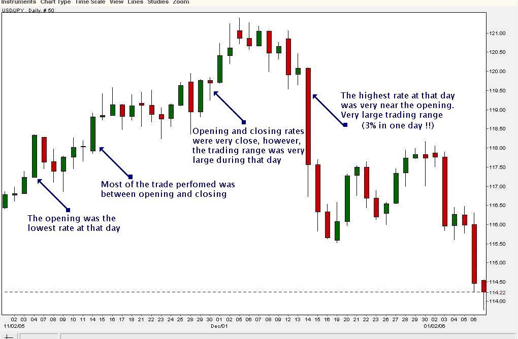 Types of charts in forex trading
