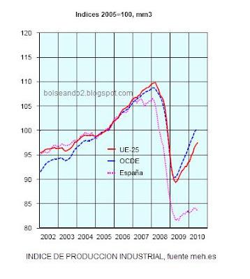 indice de produccion industrial