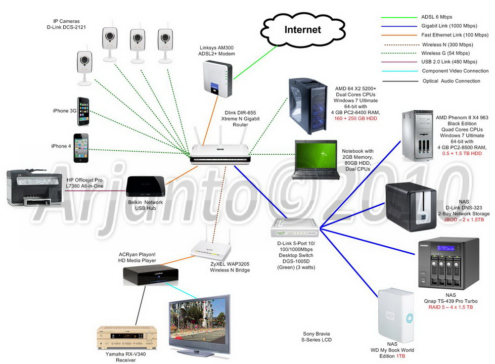 how to make d link router as access point