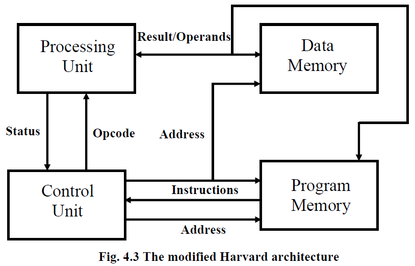 Embedded Projects Embedded Ideas Digital Signal