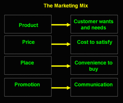the different elements in communication mix The elements of the promotions mix are integrated to form a coherent campaign as with all forms of communication, the message from the marketer follows the 'communications process' as illustrated above.