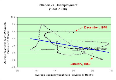unemployment inflation in the u s Unemployment has a variety of causes but is a keenly watched statistic as a measure of the strength of the us economy.