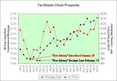 Illusion Of Prosperity Tax Rebate Check