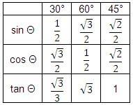 Tabel untuk Mudah Menghafal Rumus Trigonometri