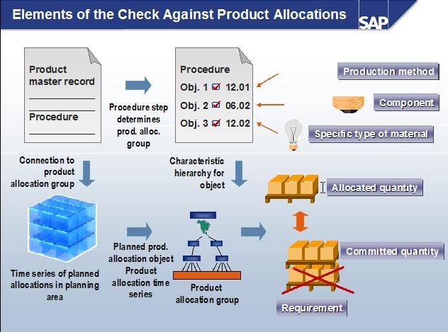 Sap Scm Apo Snc Elements Of The Check Against Product