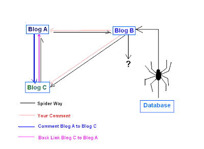 Save And Easy Ways To Get Backlink 2